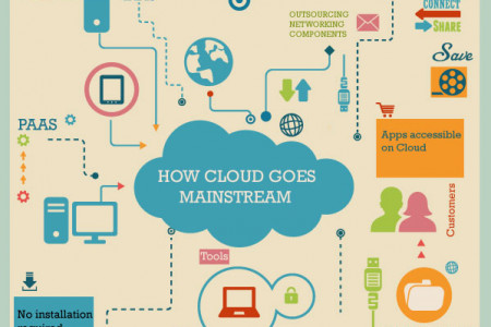 All you need to know about cloud services Infographic