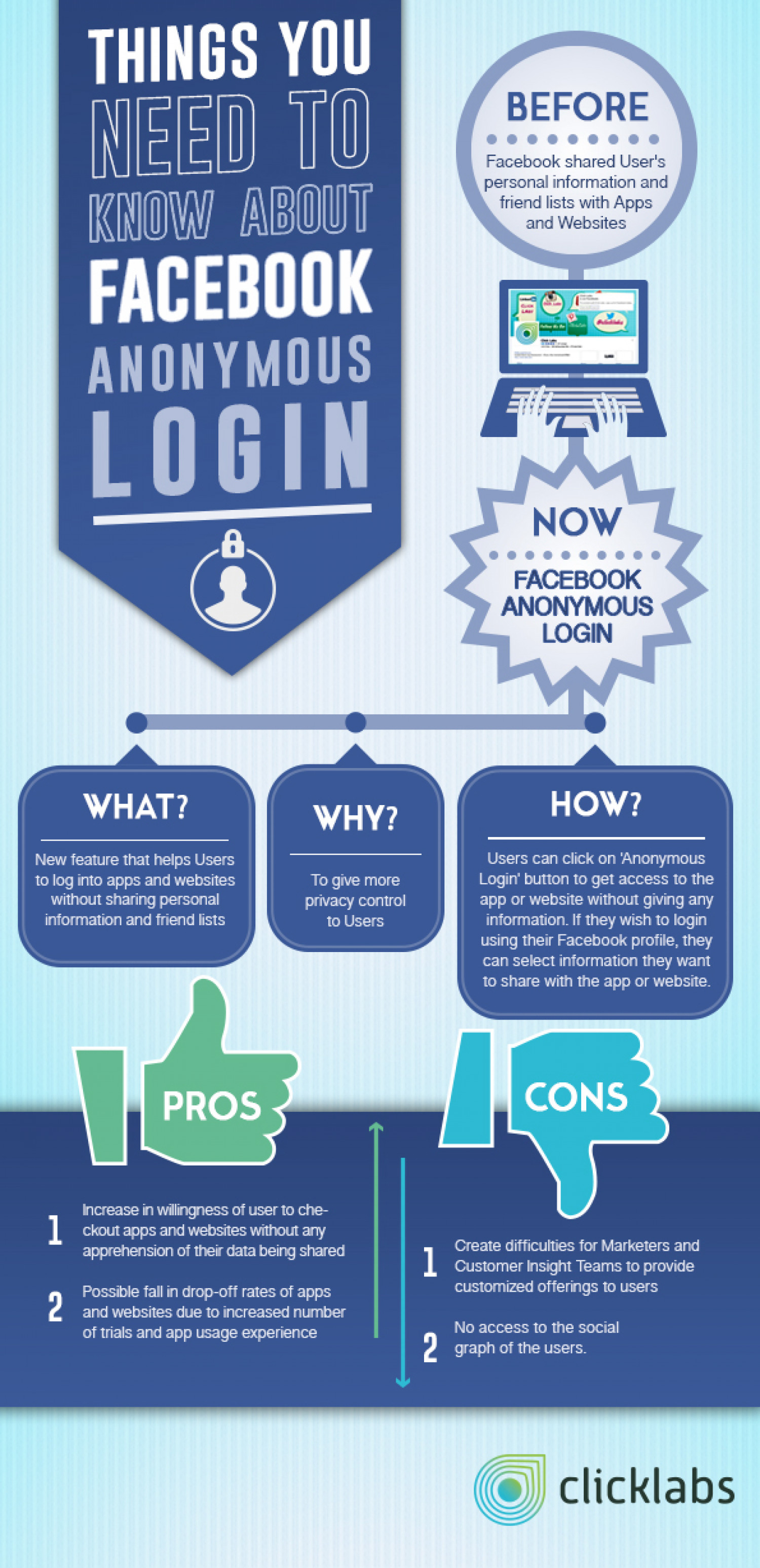 Things You Need to Know about Facebook Anonymous Login Infographic