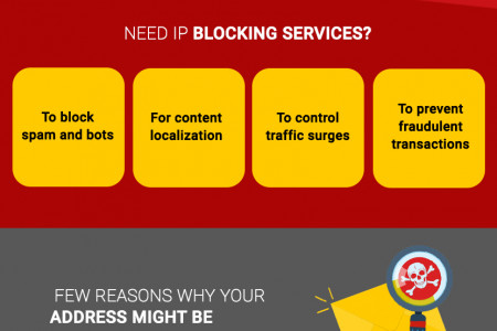 All You Need to Know About IP Blocking – Infographic Infographic