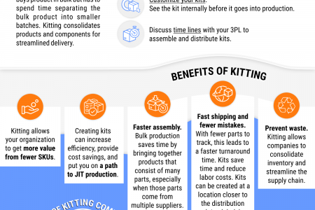 All You Need to Know About Kitting - Hollingsworth Infographic