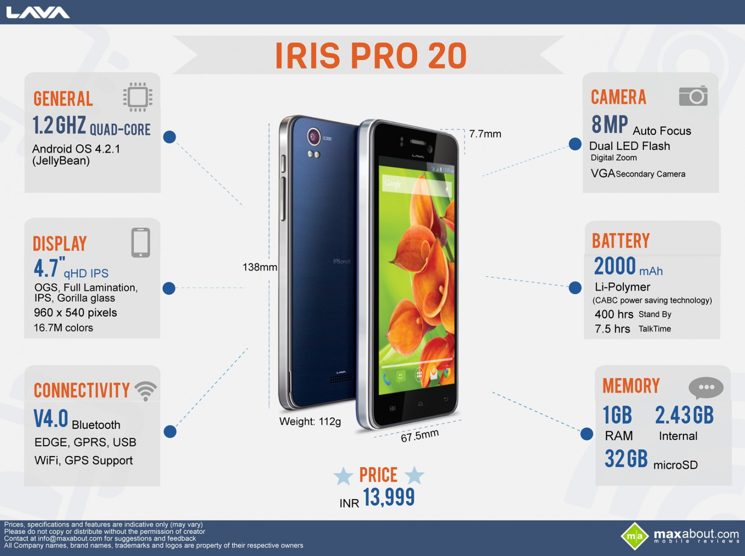 All You Need to Know about Lava IRIS Pro 20 Infographic