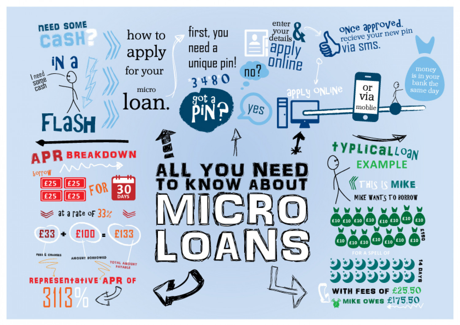 All You Need To Know About Micro Loans Infographic
