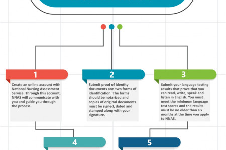All You Need To Know About NCLEX Infographic