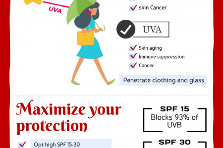 All you need to know about SPF ( Sun Protection Factor) Infographic