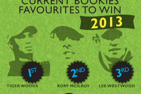 All You Need to Know About the Open Championship Infographic