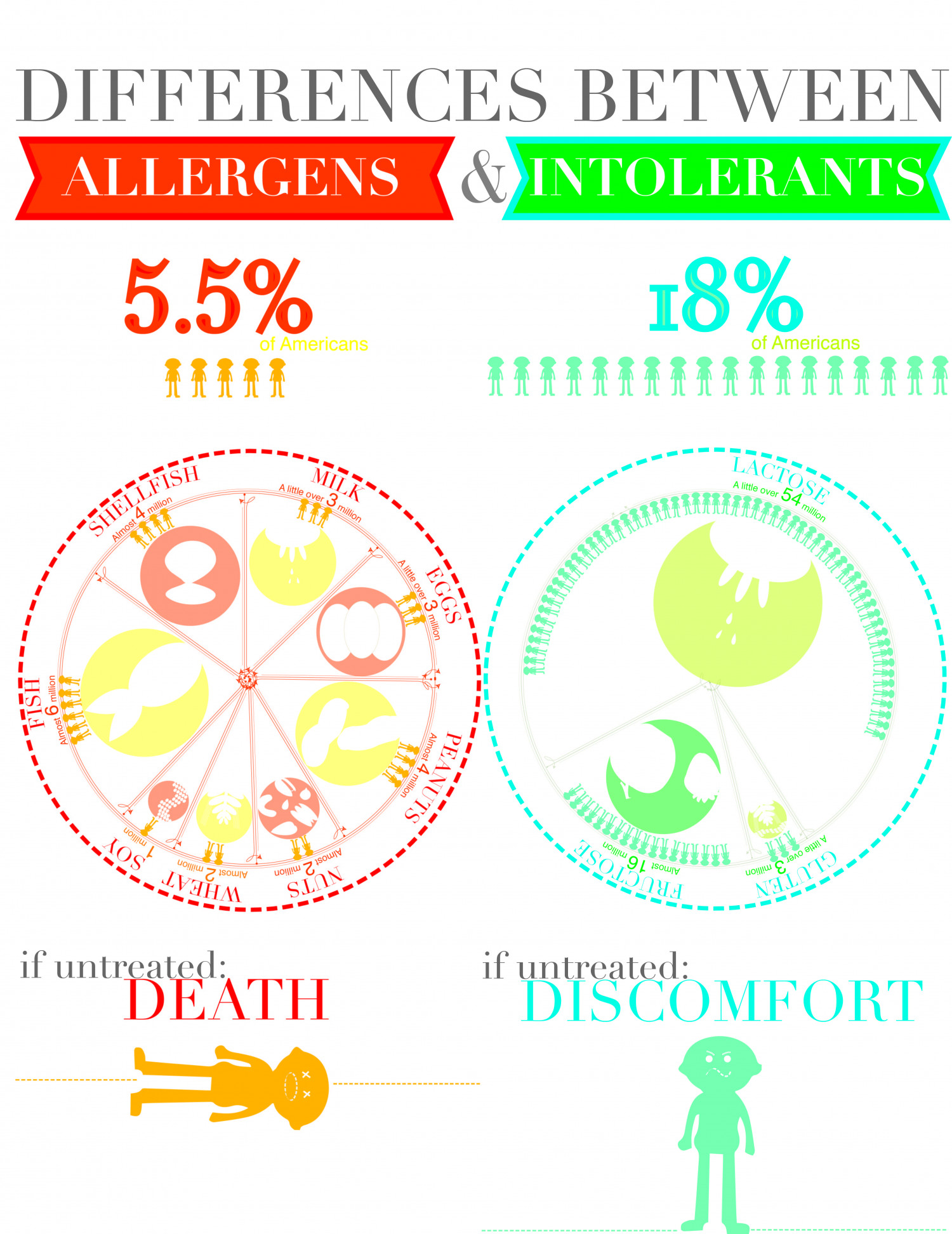 Differences Between Allergens & Intolerants Infographic