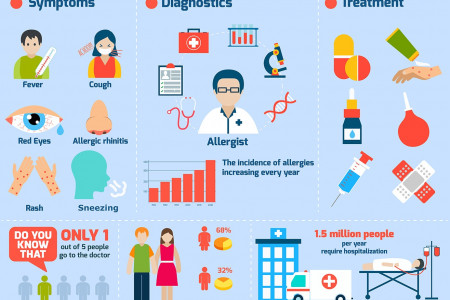 Allergy Symptoms, Diagnostics and Treatment Infographic