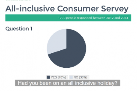 all-inclusive Consumer Survey 2012 - 2014 Infographic