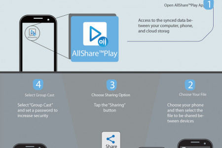 AllShare Play (Samsung Link) Infographic