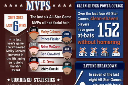 All-Star Facial Hair #WAHLStars Infographic