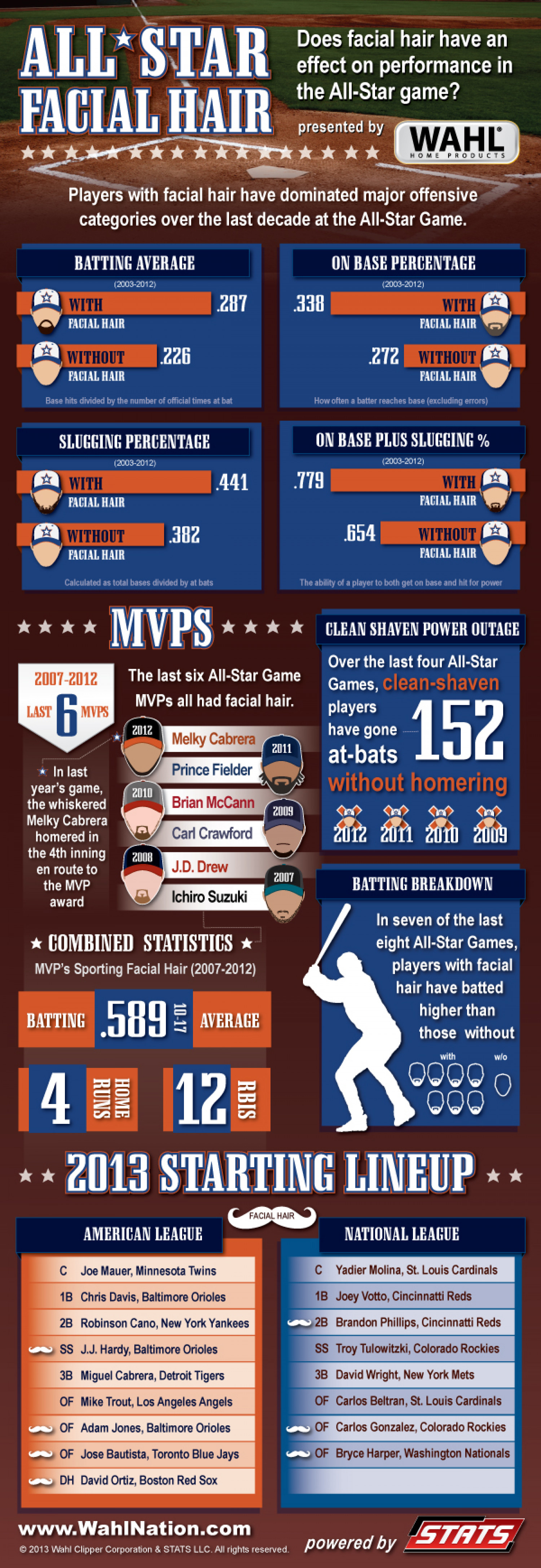 All-Star Facial Hair Infographic