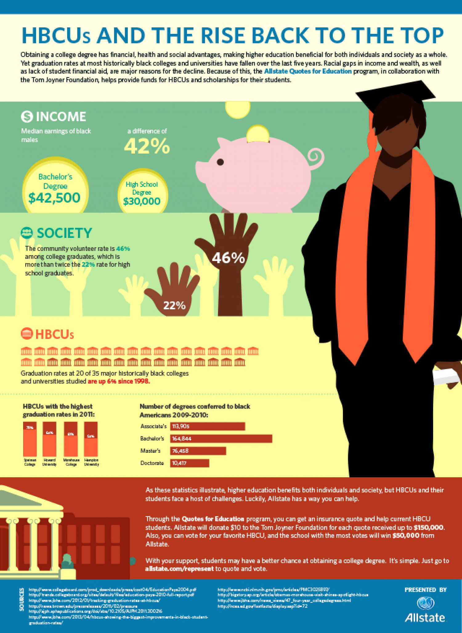HBCUs And The Rise Back To The Top Infographic