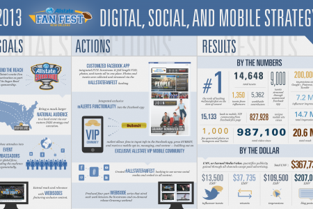 Allstate Fanfest Digital, Social, and Mobile Strategy Infographic