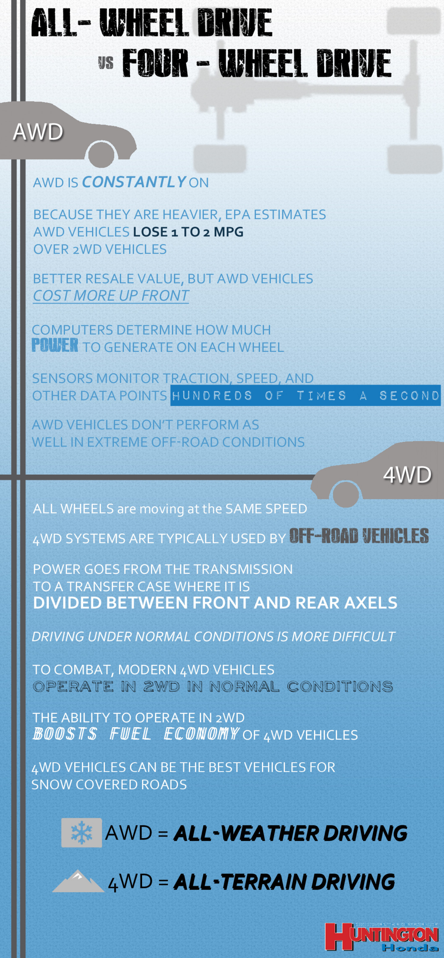 All-Wheel Drive vs. Four-Wheel Drive Infographic