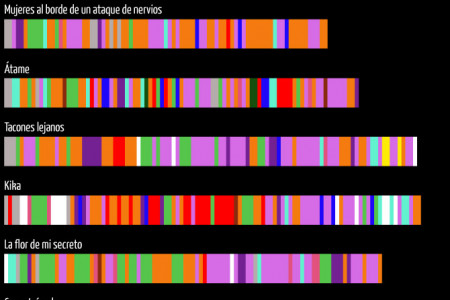 Almodovar's Universe Infographic