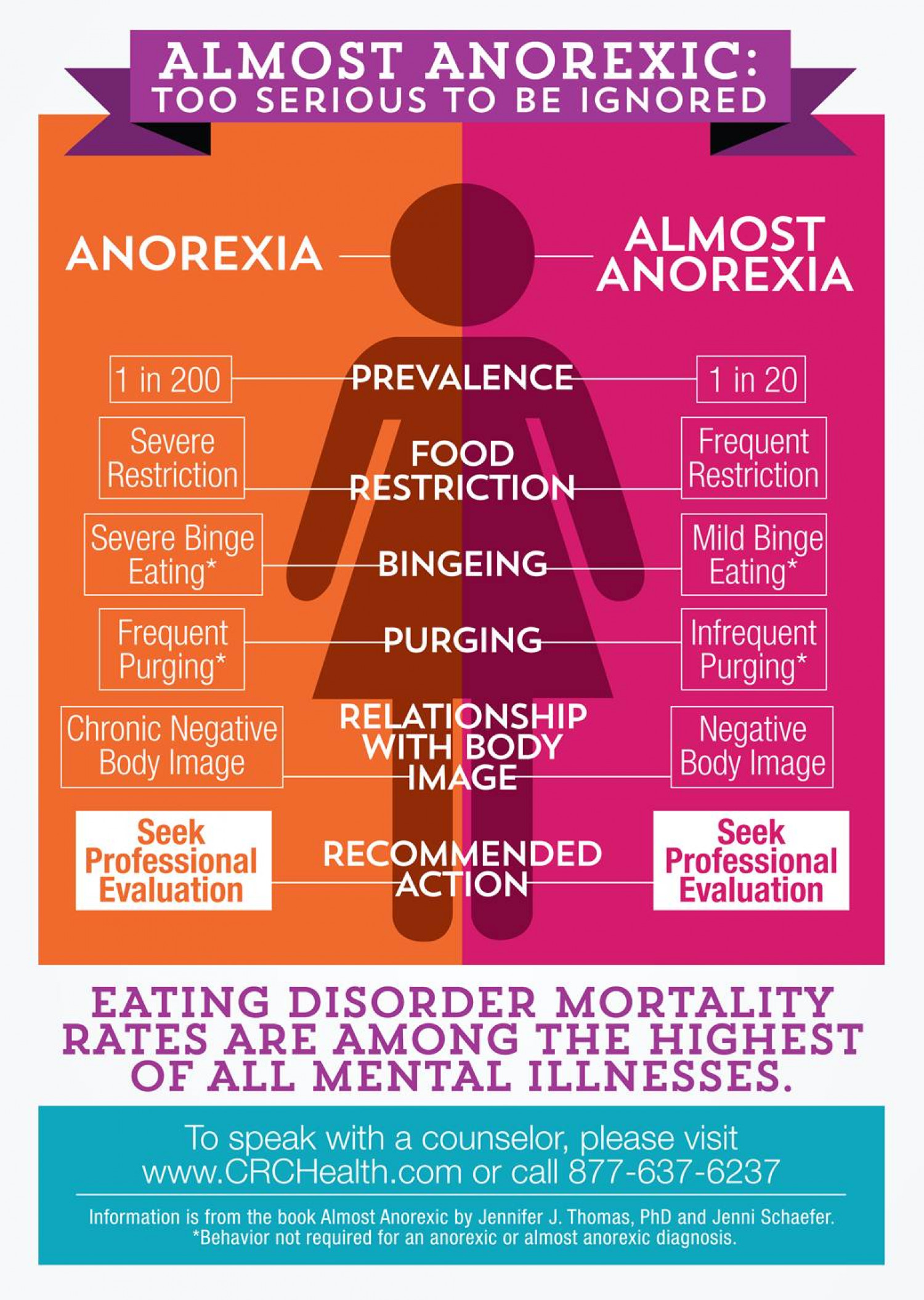 Almost Anorexic: Too Serious To Be Ignored Infographic