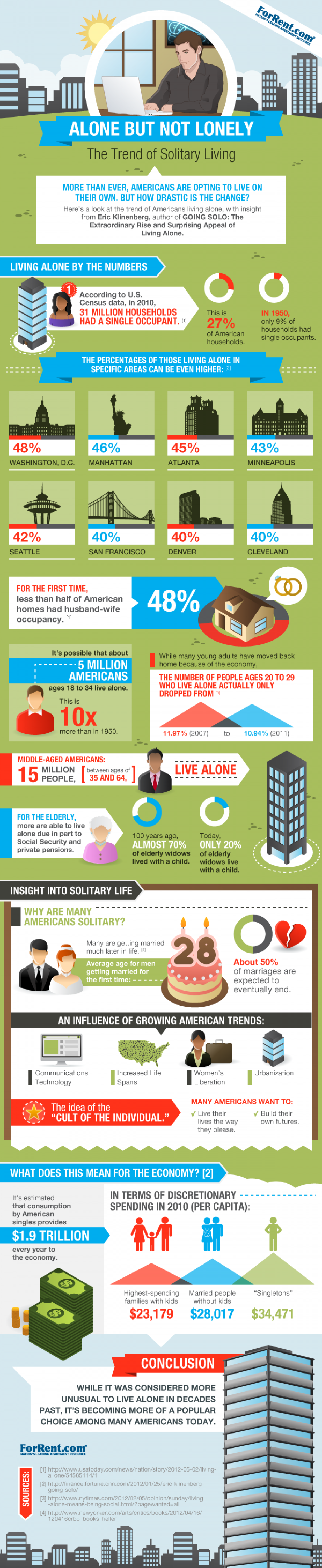 Alone But Not Lonely: The Trend of Solitary Living Infographic