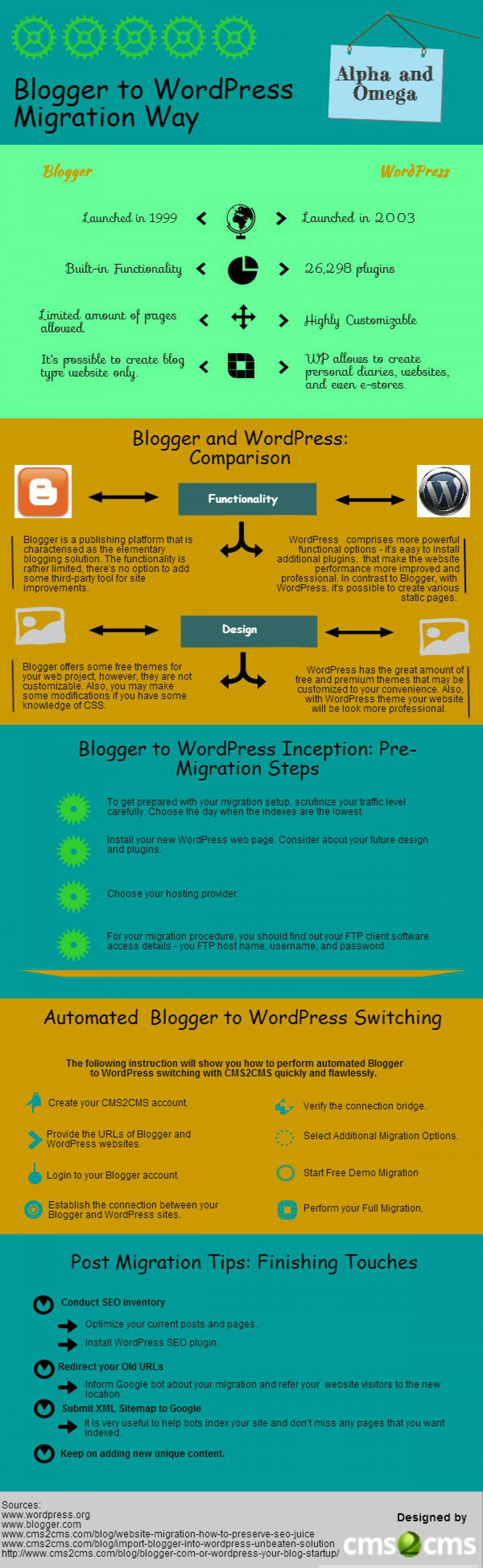 Alpha nad Omega: Blogger to WordPress Migration Infographic