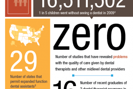 Alternative Dental Providers Infographic