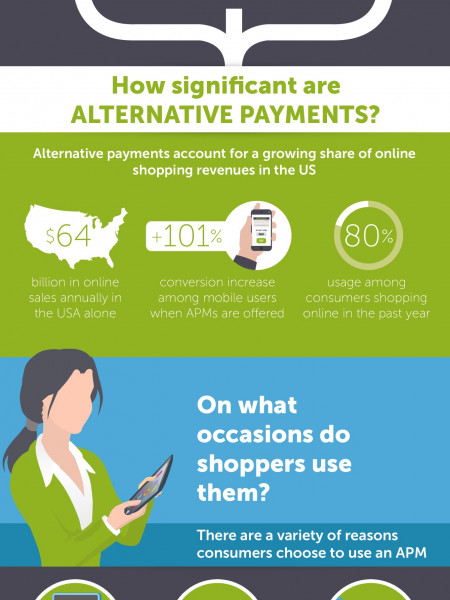 Alternative Payments 101 Infographic