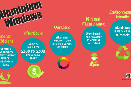 Aluminium Windows – An Infographics Infographic
