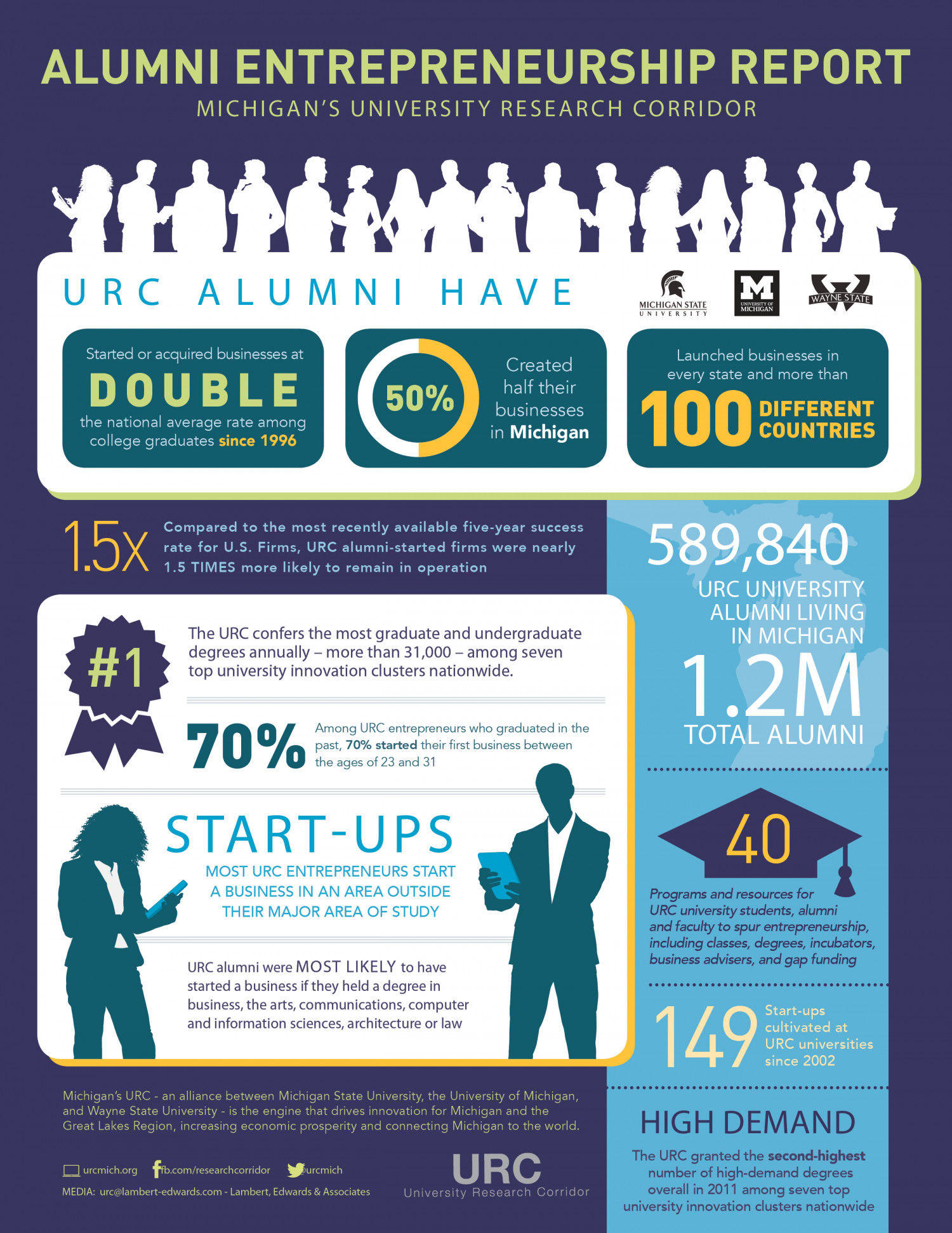 Alumni Entrepreneurship Report Infographic