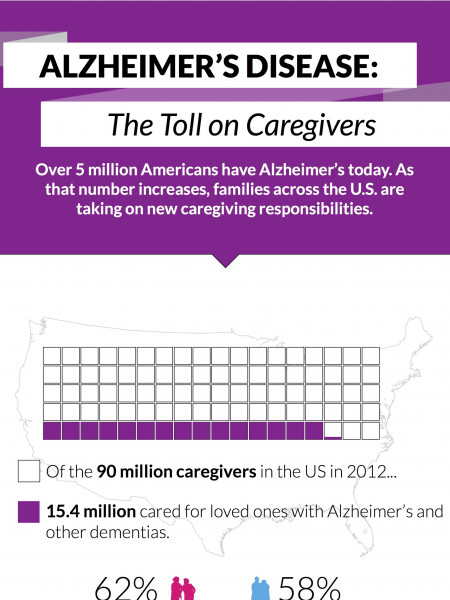 Alzheimer's Disease: The Toll on Caregivers Infographic