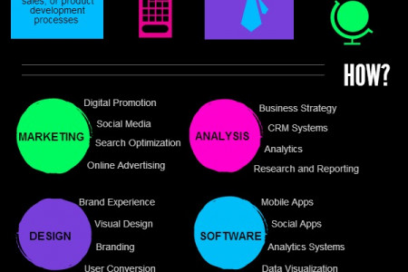Amadeus Digital Satisfies the Need For Digital Marketing Infographic