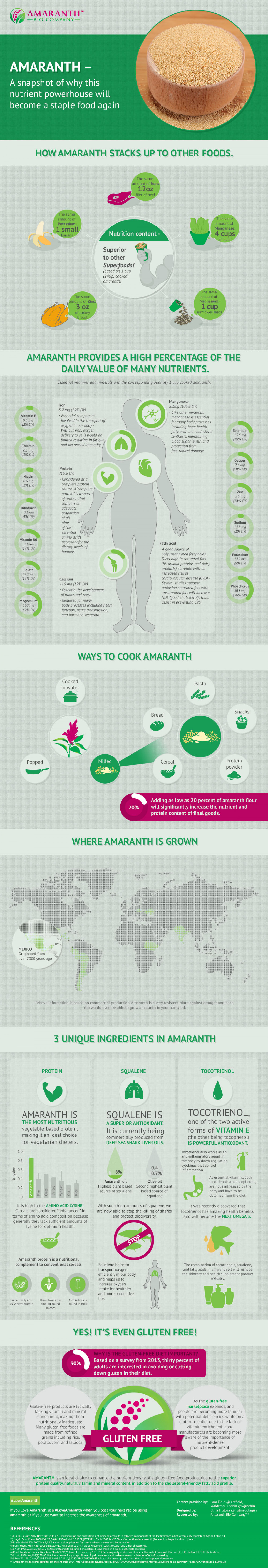 Amaranth Infographic