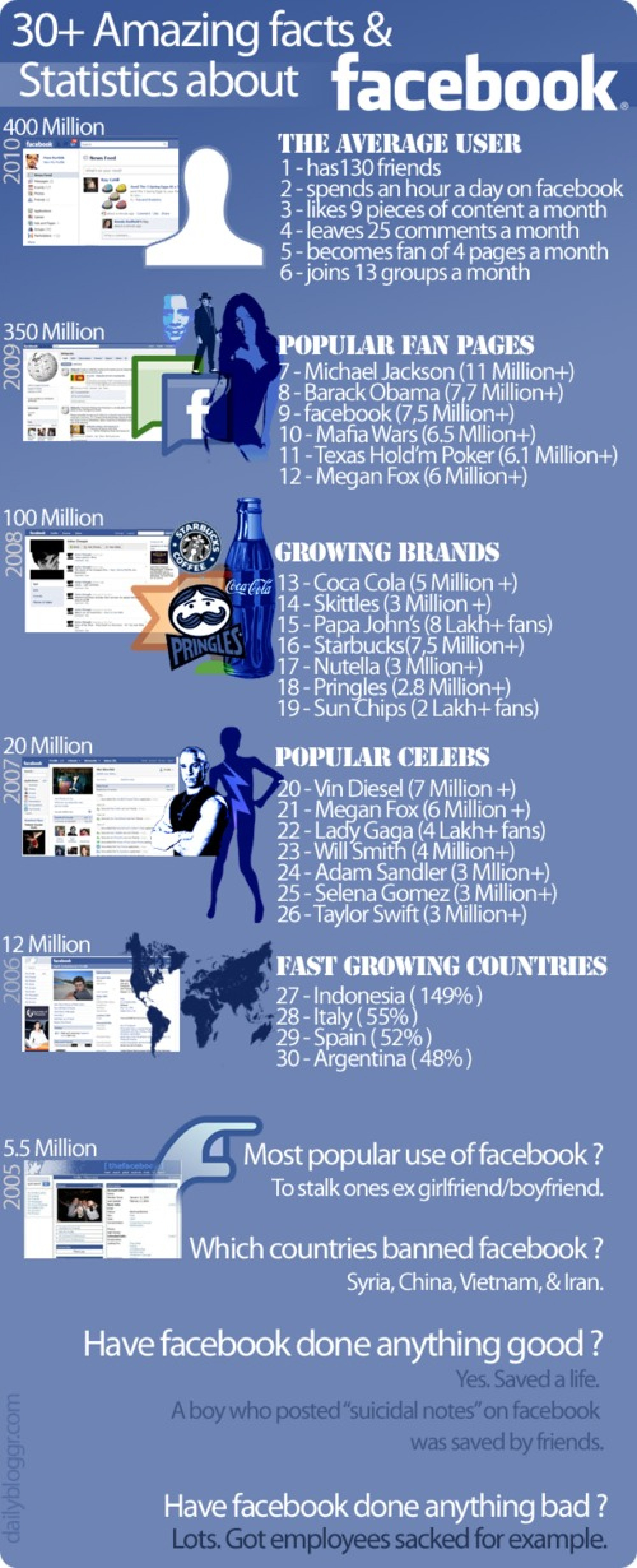 Amazing Facts & Statistics About Facebook  Infographic
