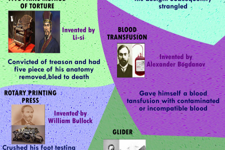 Amazing facts about inventors killed by their own inventions Infographic