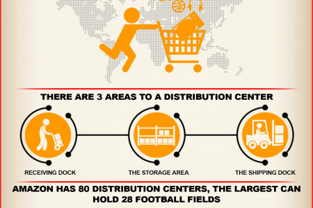 Amazing facts about the Amazon distribution center Infographic