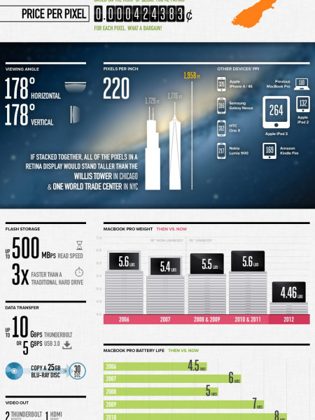 Amazing Facts Regarding Retina Disp;ay of Macbook Pro Infographic
