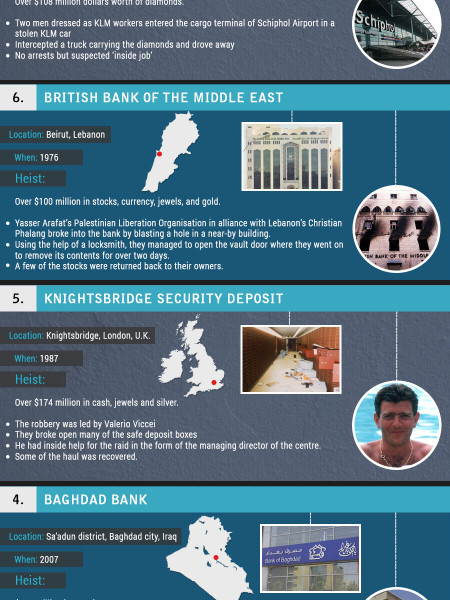 World's Most Expensive Heists Infographic