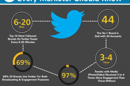 Amazing Twitter Facts Every Marketer Should Know.. Infographic