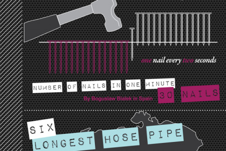 Amazing world records broken with power tools Infographic