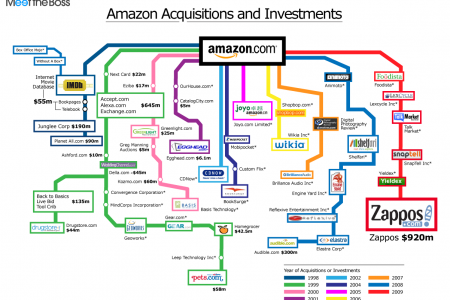 Amazon Acquisitions and Investments Infographic