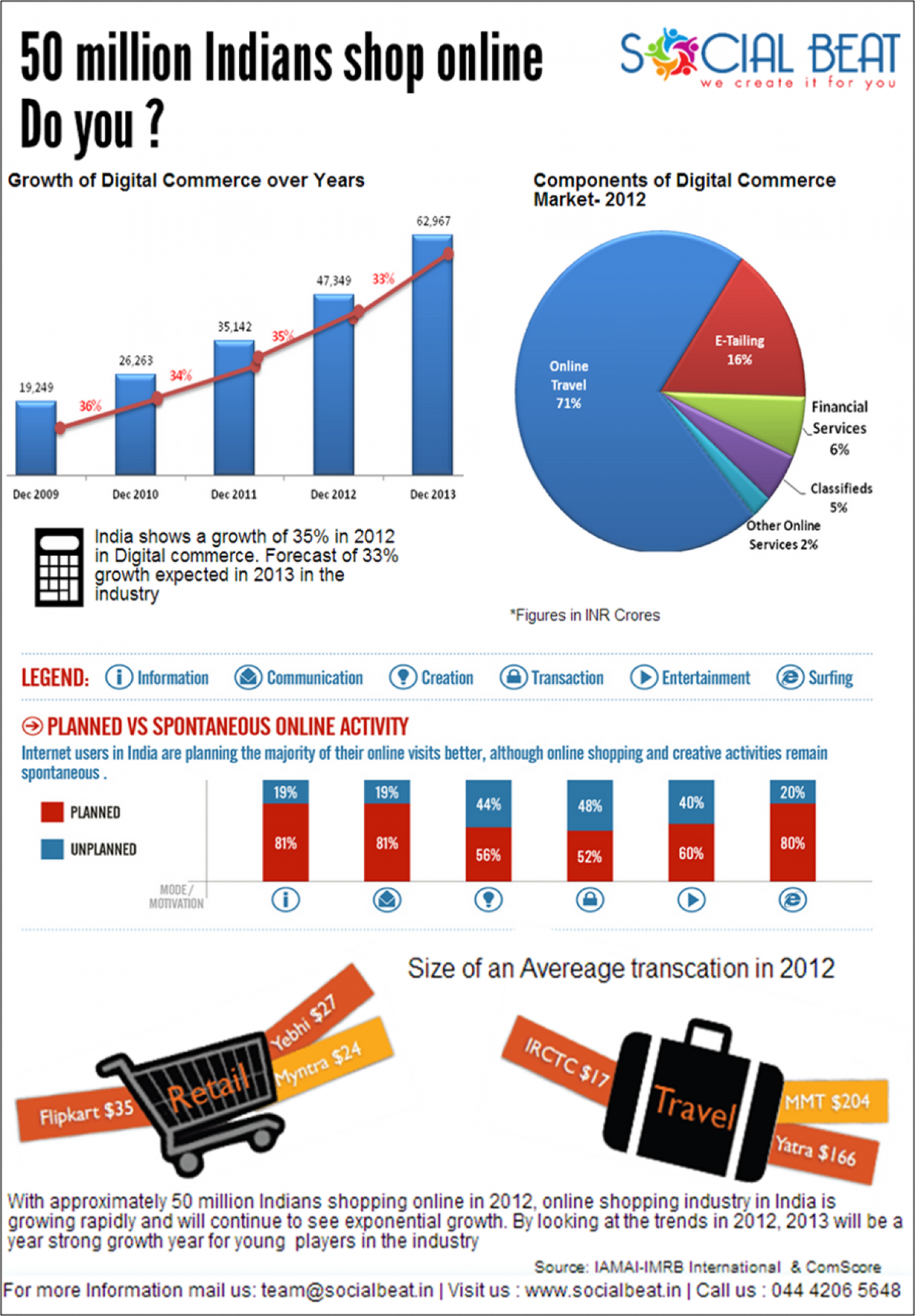 Amazon India tries to capture the 50m userbase & 10,000 cr market Infographic