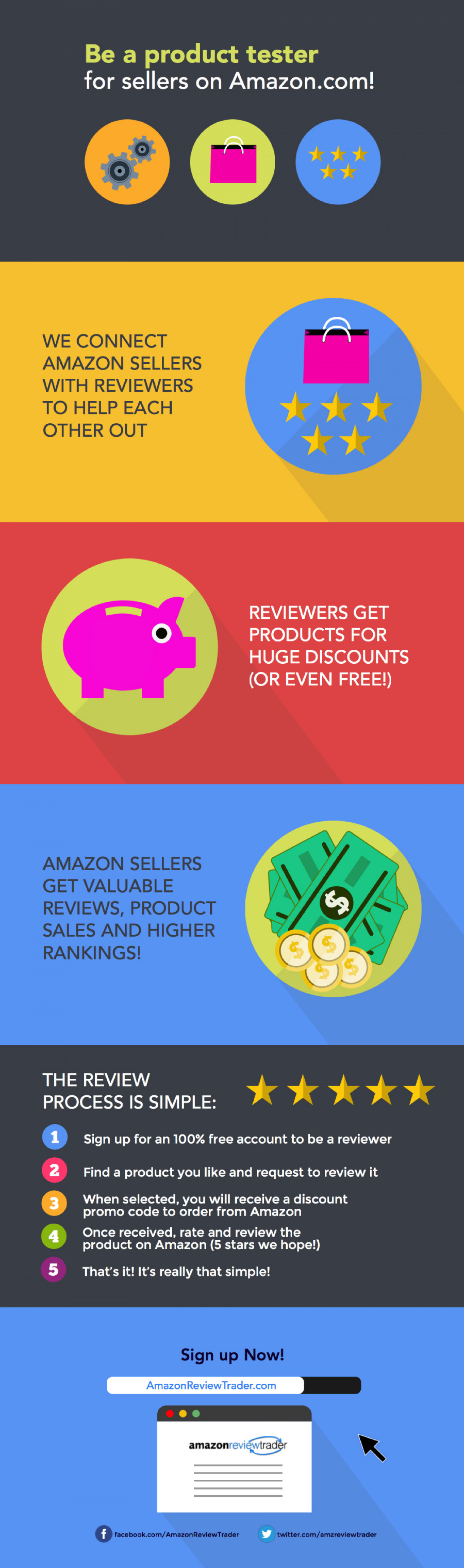 Amazon Review Network - Get Amazon Reviews Infographic