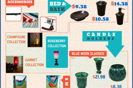 Amber Home Goods Products and Offers Infographic
