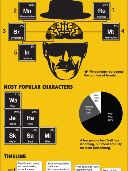 AMC's Breaking Bad: Twitter's deconstruction of Heisenberg Infographic