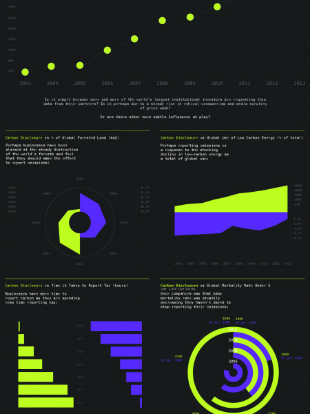 Carbon Disclosure Vs Other Worldly Events Infographic
