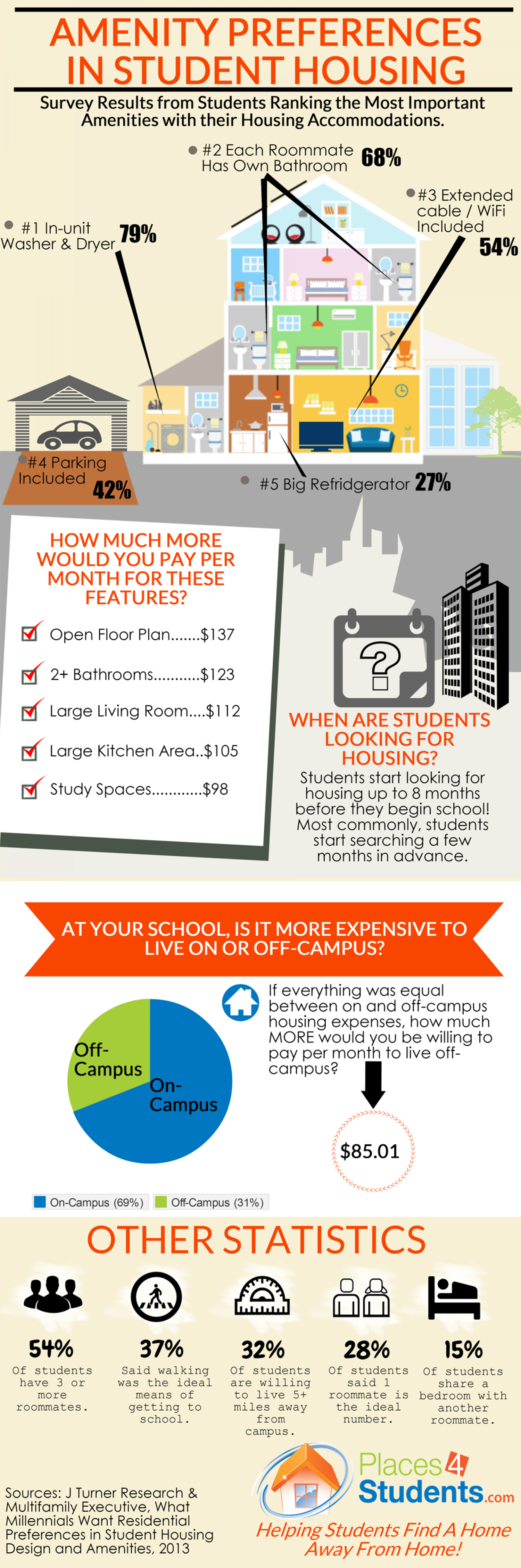 Amenity Preferences in Student Housing Infographic