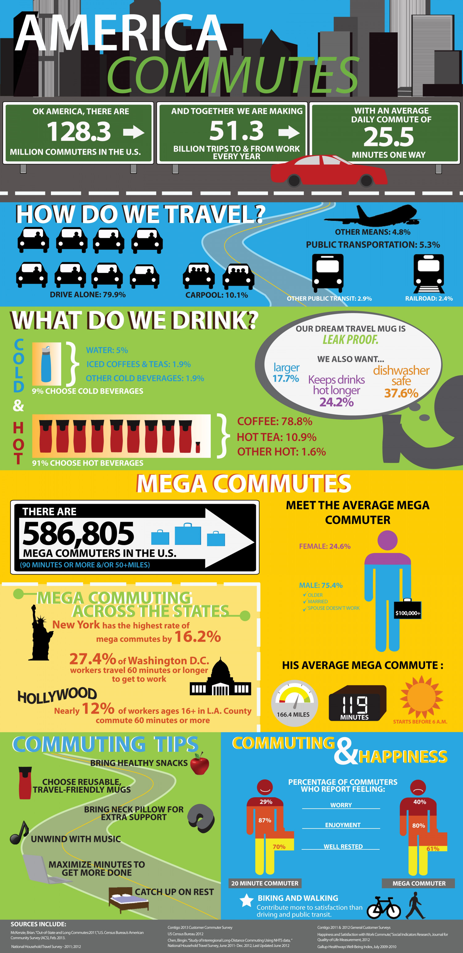 America Commutes  Infographic