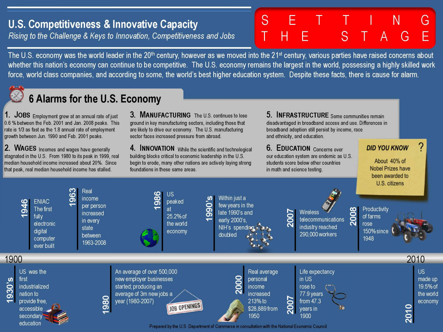America COMPETES Infographic