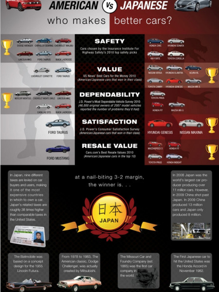 America VS. Japan: Who Makes Better Cars? Infographic