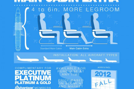 American Airlines' New Main Cabin Extra Seats Infographic