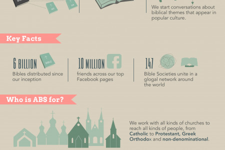 American Bible Society: God's Word Where Needed Most Infographic