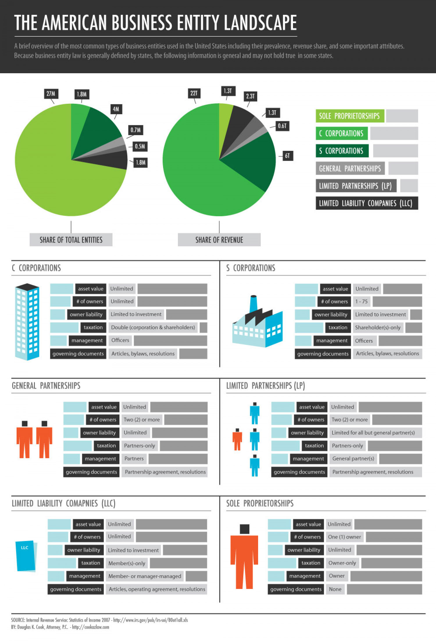 American Business Entity Landscape Infographic