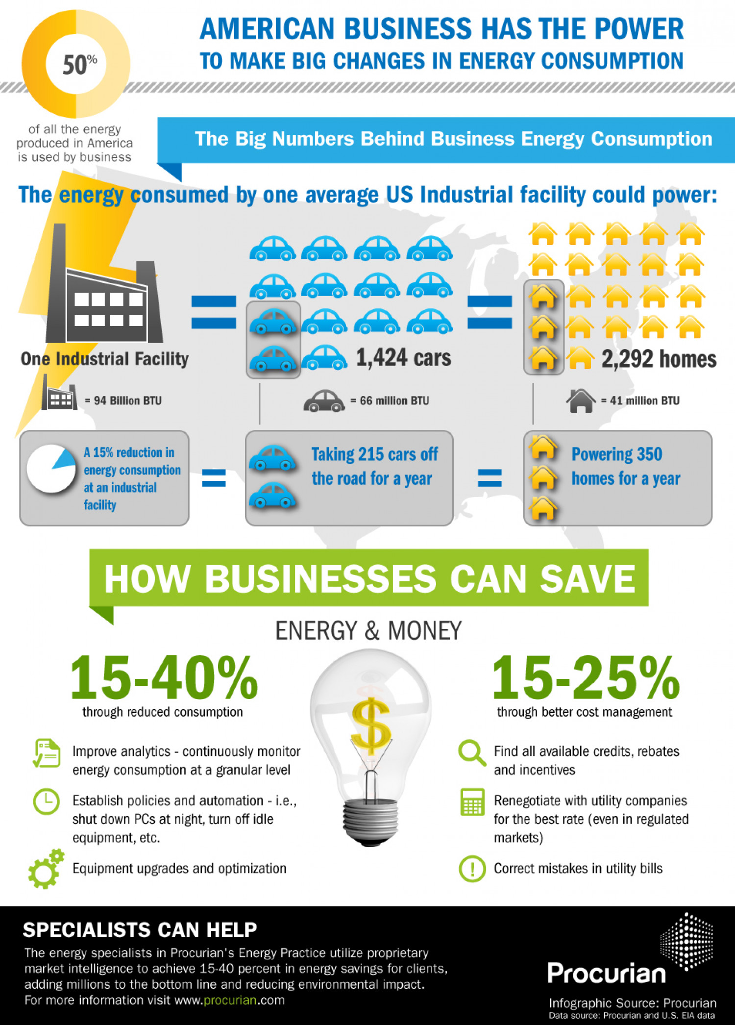 American Business Has the Power to Make Big Changes in Energy Consumption Infographic